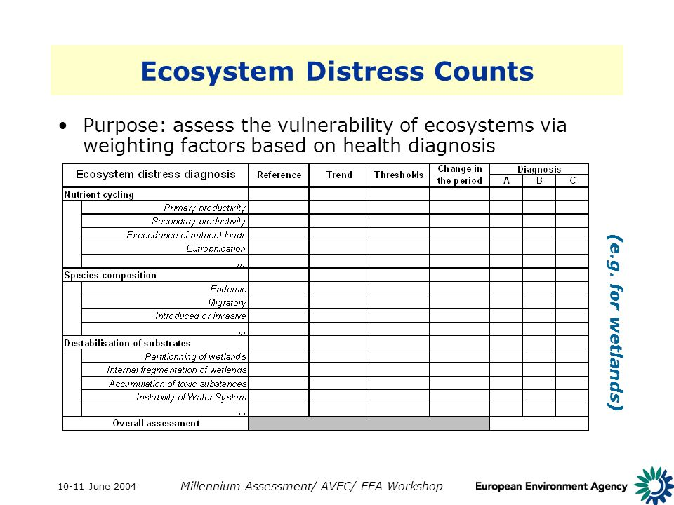 10-11 June 2004 Millennium Assessment/ AVEC/ EEA Workshop Ecosystem Distress Counts Purpose: assess the vulnerability of ecosystems via weighting fact