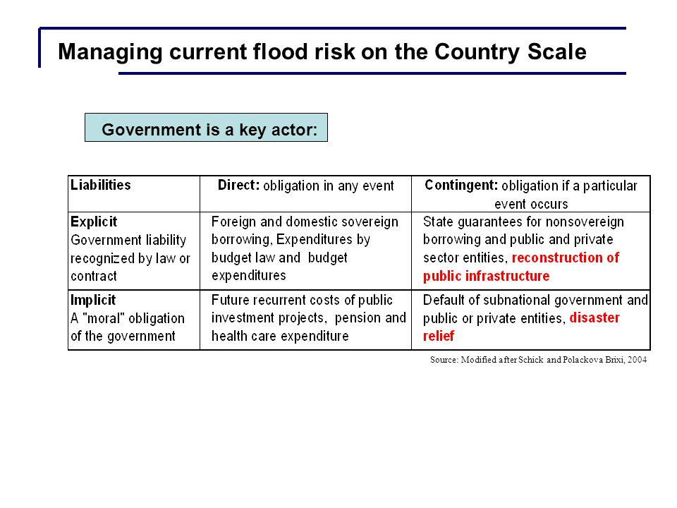 Cross-country sample of financing modalities of disaster losses by insurance, government assistance, and private sector and net loss (as a percentage of direct losses) Managing current flood risk on the Country Scale