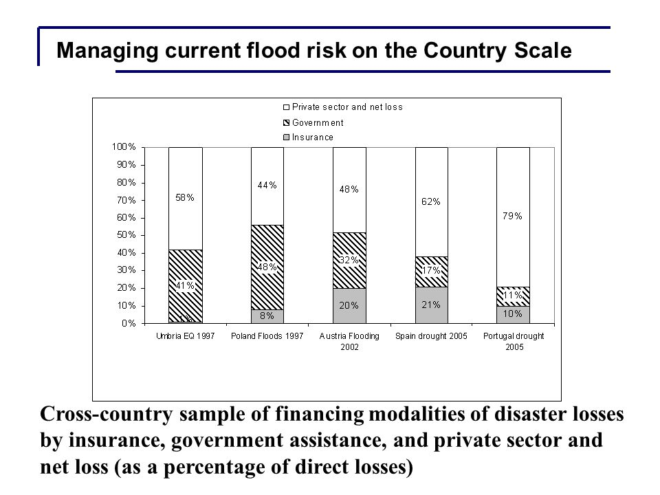 Modeling Impacts and Adaptation: Country scale
