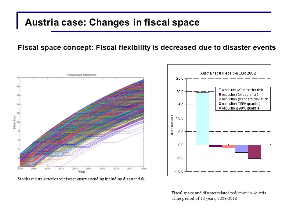 Stochastic trajectories of discretionary spending including disaster risk Fiscal space and disaster related reduction in Austria Time period of 10 years, 2009-2018 Fiscal space concept: Fiscal flexibility is decreased due to disaster events Austria case: Changes in fiscal space