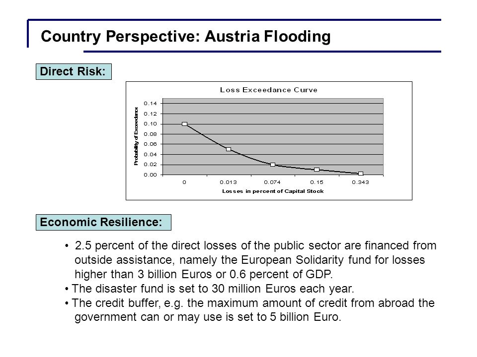 Country Perspective: Austria Flooding Fiscal consequences due to flooding in the next 10 years Risk Time Ability to start new projects