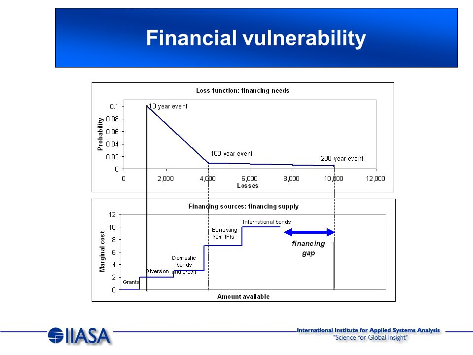 Indirect risk Probabilistic fiscal and Macroeconomic impacts Risk Management/ Adaptation Development of risk management strategies Hazard Floods, Droughts Exposure Capital stock, population Physical Vulnerability Susceptibility to physical damage Direct Risk Probabilistic asset losses Economic resilience Financial resilience Economic redundancy Economic vulnerability Ability to recover and refinance from disaster events