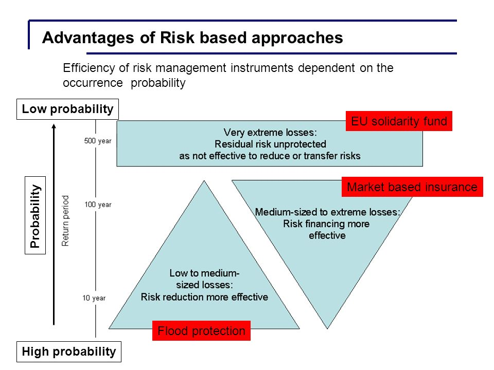 Efficiency of risk management instruments dependent on the occurrence probability EU solidarity fund Market based insurance Flood protection Advantages of Risk based approaches Probability High probability Low probability