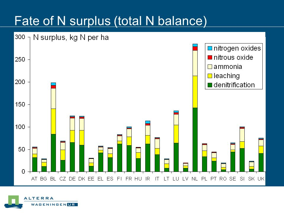 Fate of N surplus (total N balance)
