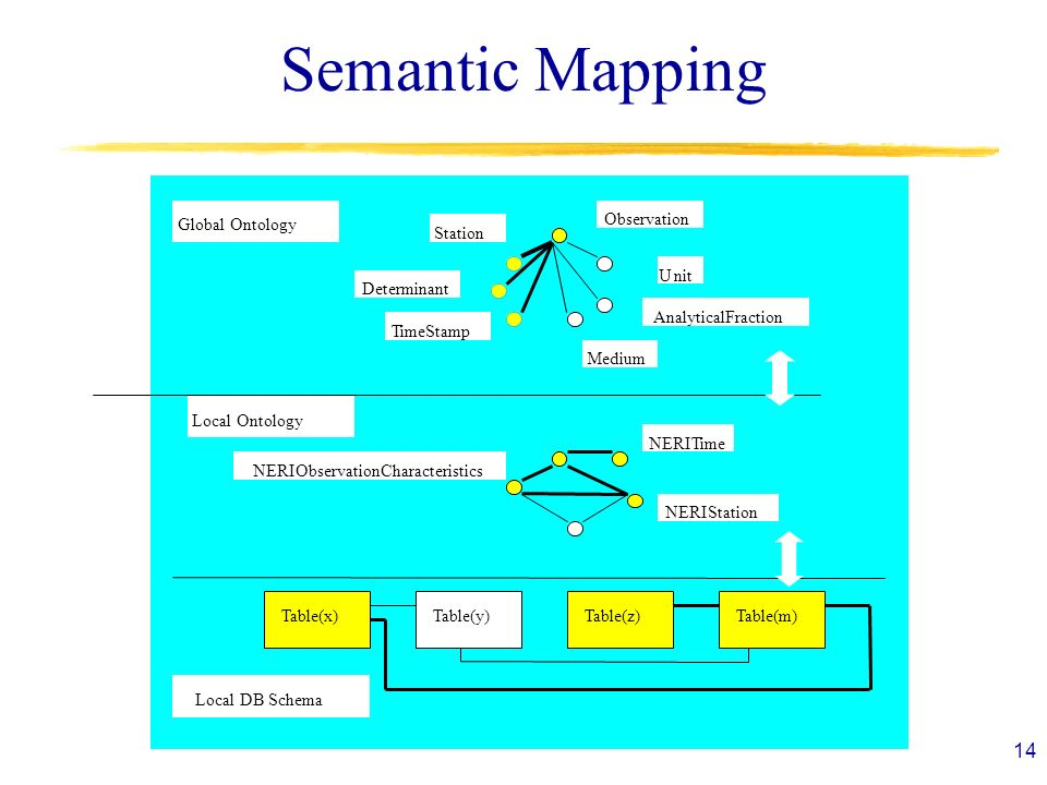 14 Semantic Mapping