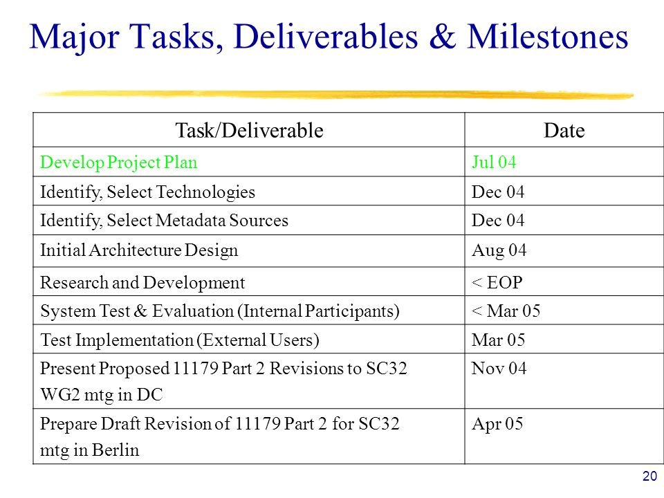 20 Major Tasks, Deliverables & Milestones Task/DeliverableDate Develop Project PlanJul 04 Identify, Select TechnologiesDec 04 Identify, Select Metadata SourcesDec 04 Initial Architecture DesignAug 04 Research and Development< EOP System Test & Evaluation (Internal Participants)< Mar 05 Test Implementation (External Users)Mar 05 Present Proposed Part 2 Revisions to SC32 WG2 mtg in DC Nov 04 Prepare Draft Revision of Part 2 for SC32 mtg in Berlin Apr 05