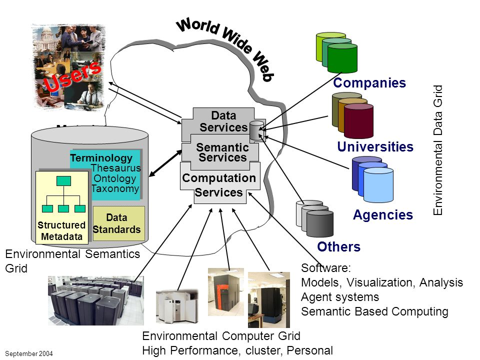 Metadata Registries Companies Universities Agencies Data Services Semantic Services Others Users September 2004 Environmental Data Grid Environmental Computer Grid High Performance, cluster, Personal Environmental Semantics Grid Terminology Thesaurus Ontology Taxonomy Structured Metadata Computation Services Software: Models, Visualization, Analysis Agent systems Semantic Based Computing Data Standards