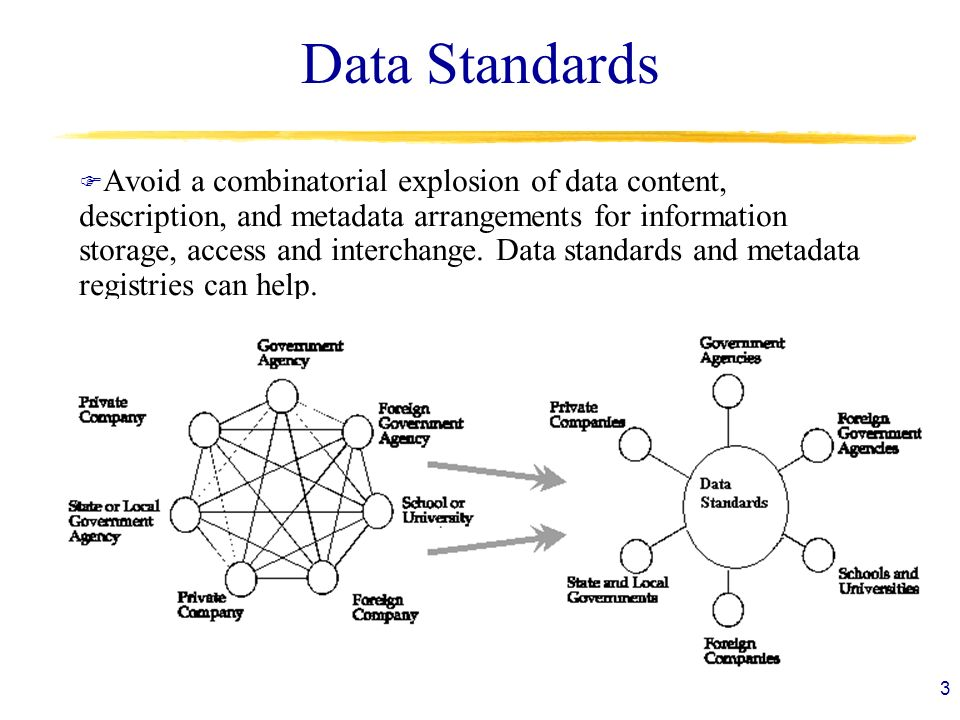 3 Data Standards F Avoid a combinatorial explosion of data content, description, and metadata arrangements for information storage, access and interchange.