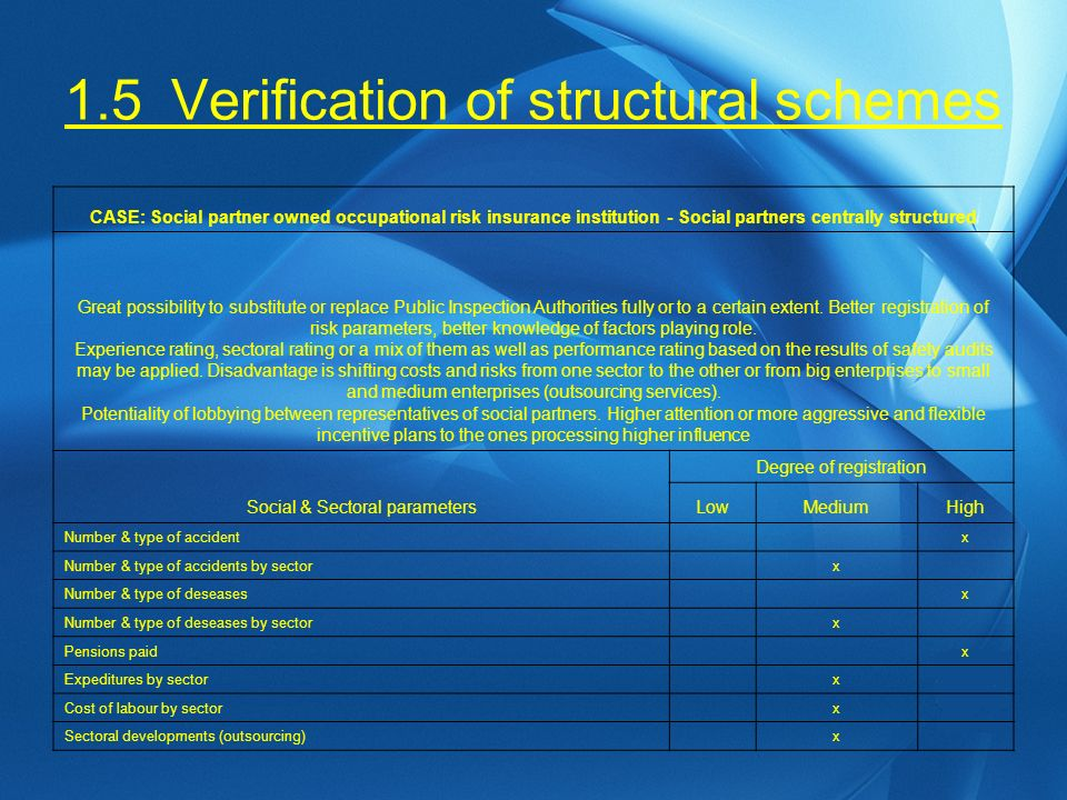 1.5Verification of structural schemes CASE: Social partner owned occupational risk insurance institution - Social partners centrally structured Great possibility to substitute or replace Public Inspection Authorities fully or to a certain extent.