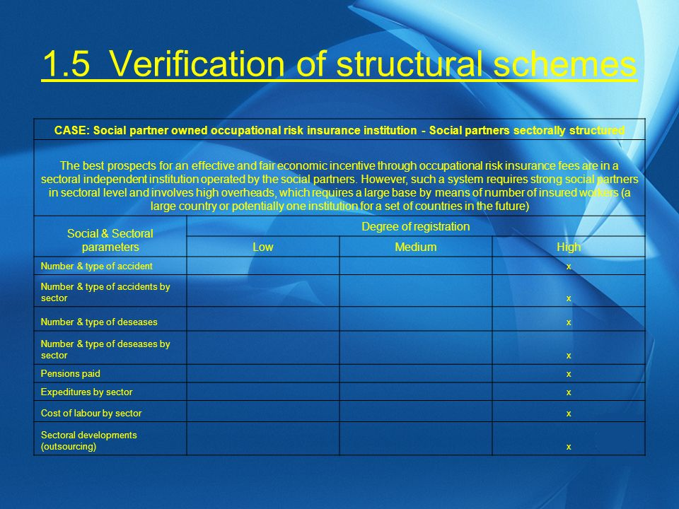 1.5Verification of structural schemes CASE: Social partner owned occupational risk insurance institution - Social partners sectorally structured The best prospects for an effective and fair economic incentive through occupational risk insurance fees are in a sectoral independent institution operated by the social partners.