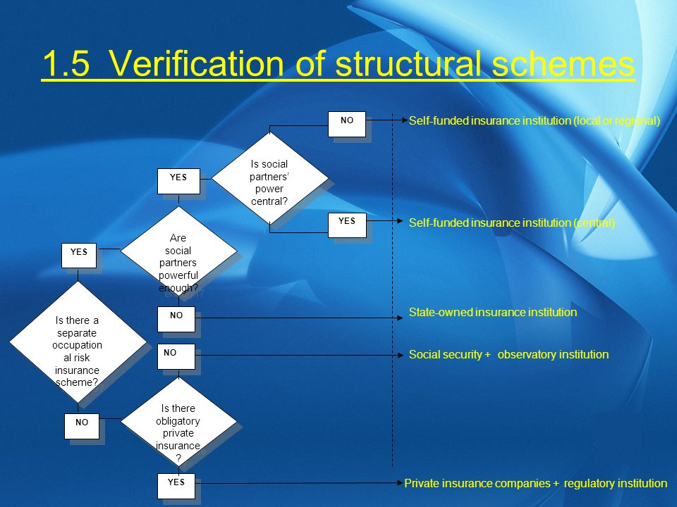 1.5Verification of structural schemes Is there a separate occupation al risk insurance scheme.