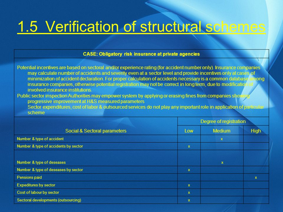 1.5Verification of structural schemes CASE: Obligatory risk insurance at private agencies Potential incentives are based on sectoral and/or experience rating (for accident number only).