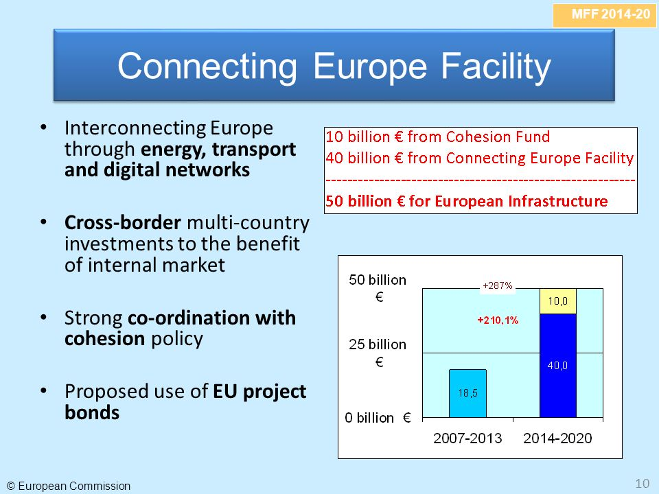 MFF 2014-20 © European Commission 10 Interconnecting Europe through energy, transport and digital networks Cross-border multi-country investments to the benefit of internal market Strong co-ordination with cohesion policy Proposed use of EU project bonds Connecting Europe Facility
