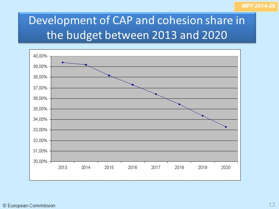 MFF 2014-20 © European Commission 12 Development of CAP and cohesion share in the budget between 2013 and 2020