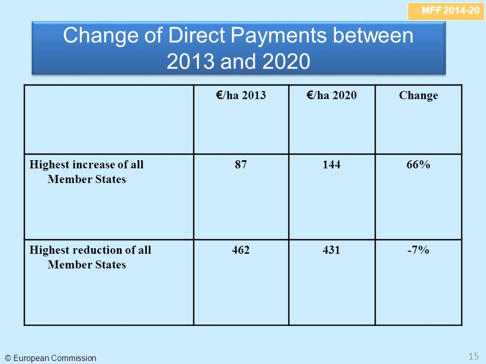 MFF 2014-20 © European Commission 15 Change of Direct Payments between 2013 and 2020 /ha 2013 /ha 2020 Change Highest increase of all Member States 8714466% Highest reduction of all Member States 462431-7%
