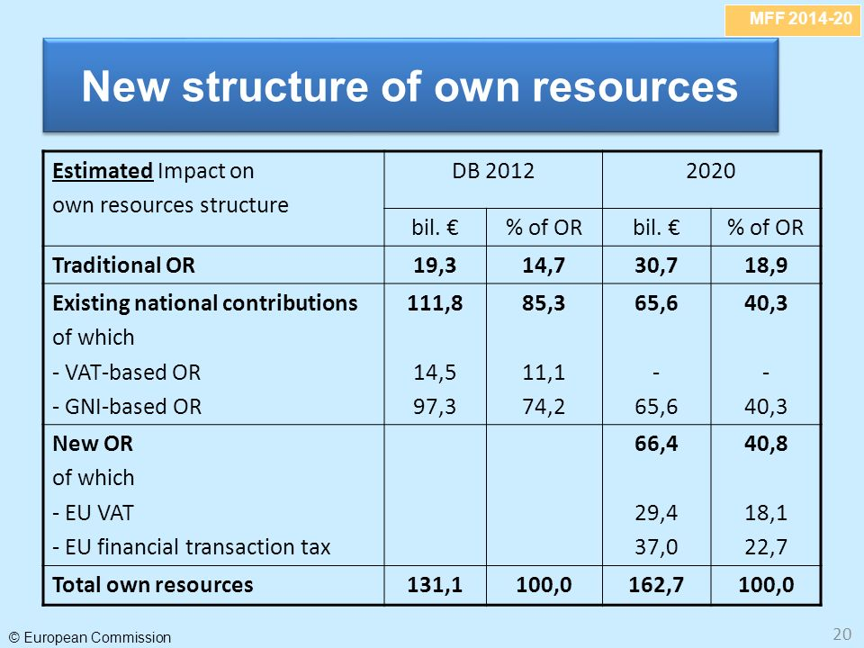 MFF 2014-20 © European Commission 20 New structure of own resources Estimated Impact on own resources structure DB 20122020 bil.