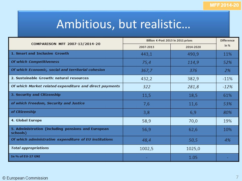 MFF © European Commission 7 Ambitious, but realistic… COMPARISON MFF / Billion -Post 2013 in 2011 pricesDifference in %