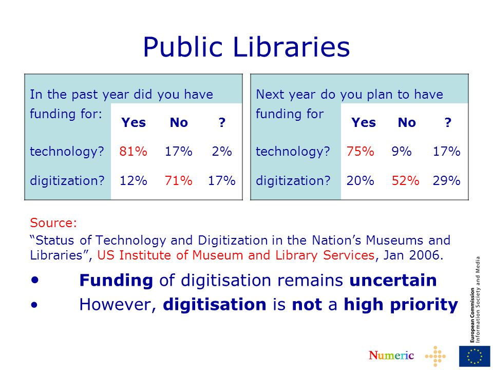 NumericNumeric Public Libraries Source: Status of Technology and Digitization in the Nations Museums and Libraries, US Institute of Museum and Library Services, Jan 2006.