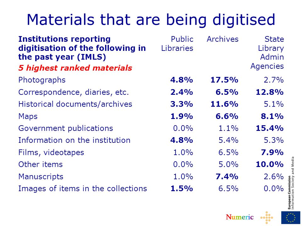 NumericNumeric Materials that are being digitised Institutions reporting digitisation of the following in the past year (IMLS) 5 highest ranked materials Public Libraries ArchivesState Library Admin Agencies Photographs4.8%17.5%2.7% Correspondence, diaries, etc.2.4%6.5%12.8% Historical documents/archives3.3%11.6%5.1% Maps1.9%6.6%8.1% Government publications0.0%1.1%15.4% Information on the institution4.8%5.4%5.3% Films, videotapes1.0%6.5%7.9% Other items0.0%5.0%10.0% Manuscripts1.0%7.4%2.6% Images of items in the collections1.5%6.5%0.0%