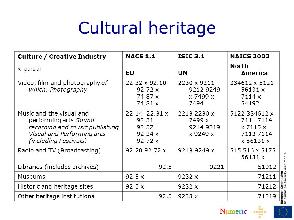 NumericNumeric Cultural heritage Culture / Creative Industry x part of NACE 1.1ISIC 3.1NAICS 2002 EUUN North America Video, film and photography of which: Photography 22.32 x 92.10 92.72 x 74.87 x 74.81 x 2230 x 9211 9212 9249 x 7499 x 7494 334612 x 5121 56131 x 7114 x 54192 Music and the visual and performing arts Sound recording and music publishing Visual and Performing arts (including Festivals) 22.14 22.31 x 92.31 92.32 92.34 x 92.72 x 2213 2230 x 7499 x 9214 9219 x 9249 x 5122 334612 x 7111 7114 x 7115 x 7113 7114 x 56131 x Radio and TV (Broadcasting)92.20 92.72 x9213 9249 x515 516 x 5175 56131 x Libraries (includes archives)92.5923151912 Museums92.5 x9232 x71211 Historic and heritage sites92.5 x9232 x71212 Other heritage institutions92.59233 x71219