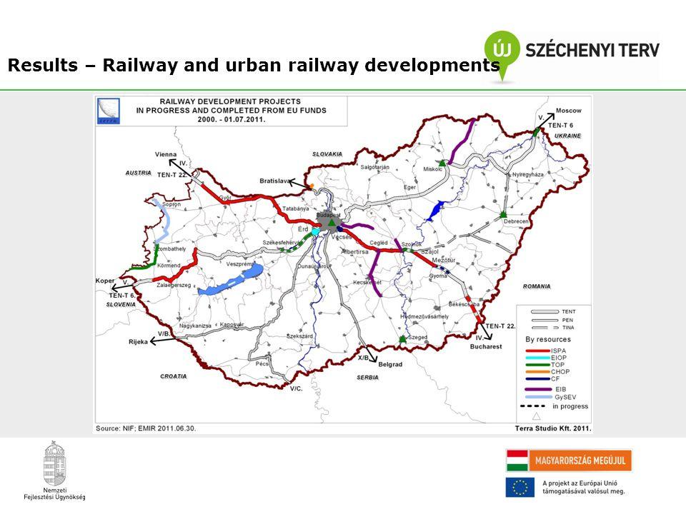 Results – Railway and urban railway developments
