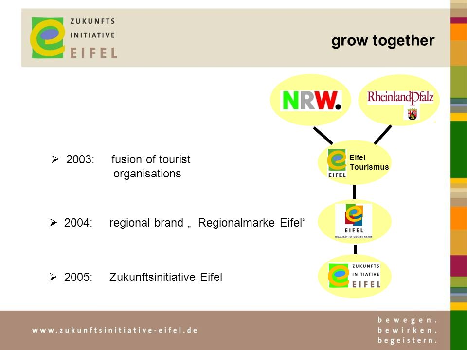 grow together 2004: regional brand Regionalmarke Eifel Eifel Tourismus 2005: Zukunftsinitiative Eifel 2003: fusion of tourist organisations