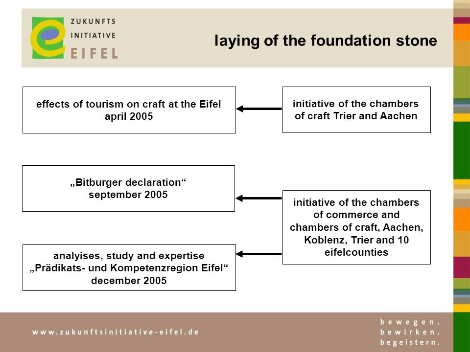 laying of the foundation stone effects of tourism on craft at the Eifel april 2005 Bitburger declaration september 2005 analyises, study and expertise