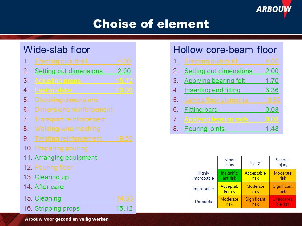 Choise of element Wide-slab floor 1.Erecting guardrail 4.00 2.Setting out dimensions 2.00 3.Adjusting props 15.12 4.Laying slabs 13.00 5.Checking dime