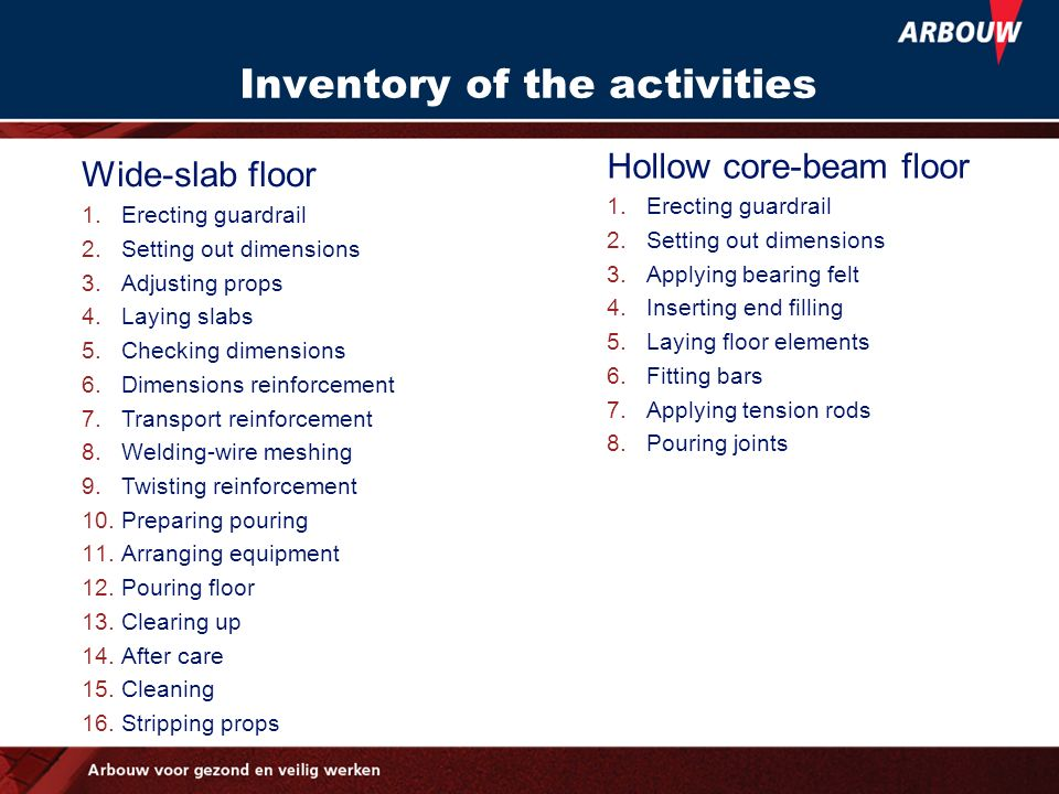 Inventory of the activities Wide-slab floor 1.Erecting guardrail 2.Setting out dimensions 3.Adjusting props 4.Laying slabs 5.Checking dimensions 6.Dim