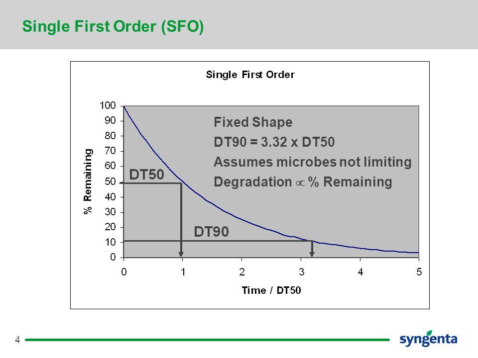 5 Single First Order (SFO)