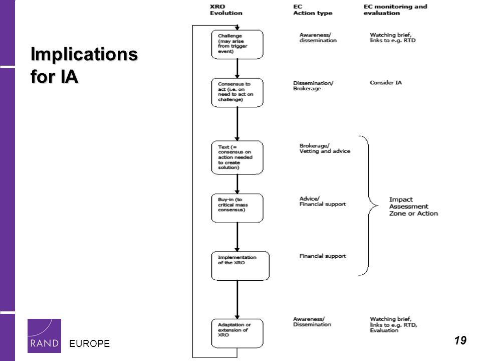 19 EUROPE Implications for IA