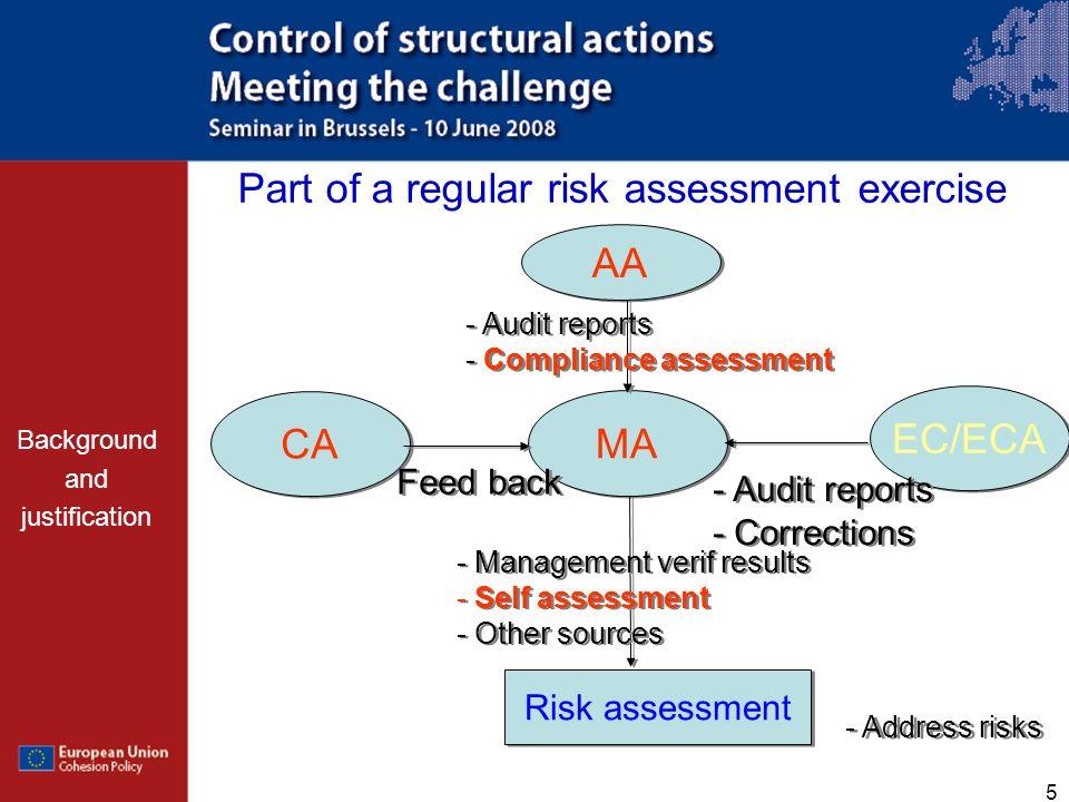 5 MA AA EC/ECA CA Risk assessment - Audit reports - Compliance assessment - Audit reports - Compliance assessment - Audit reports - Corrections - Audi