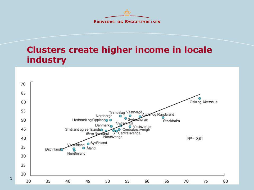Clusters create higher income in locale industry 3