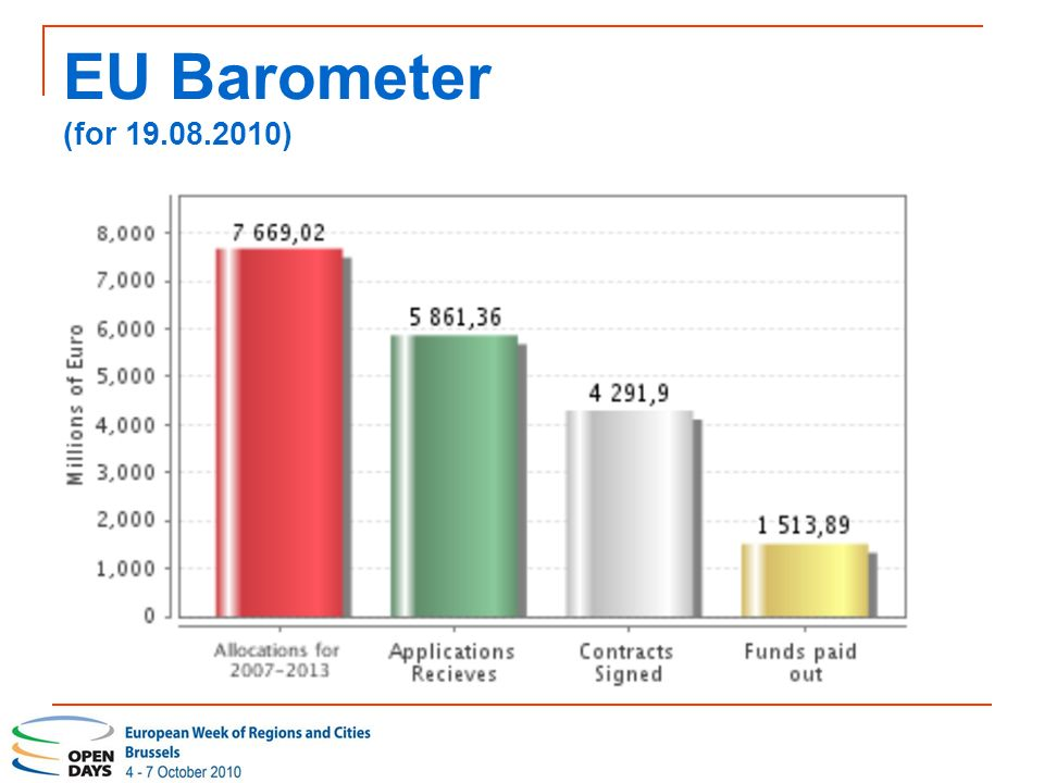 EU Barometer (for )