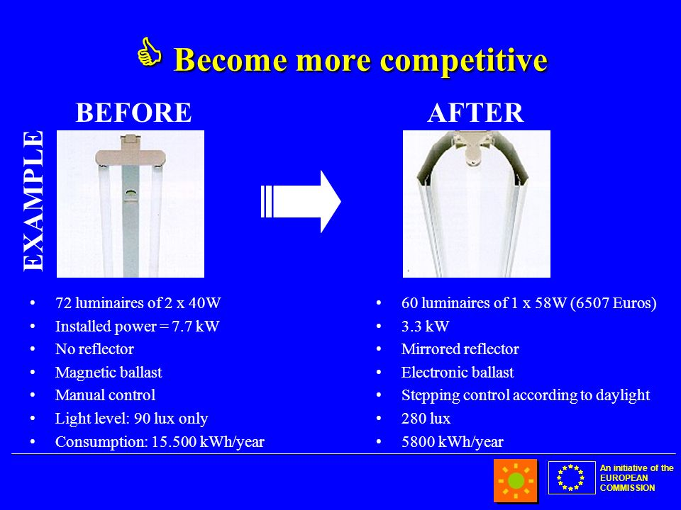 An initiative of the EUROPEAN COMMISSION Become more competitive Become more competitive 72 luminaires of 2 x 40W Installed power = 7.7 kW No reflector Magnetic ballast Manual control Light level: 90 lux only Consumption: 15.500 kWh/year 60 luminaires of 1 x 58W (6507 Euros) 3.3 kW Mirrored reflector Electronic ballast Stepping control according to daylight 280 lux 5800 kWh/year BEFOREAFTER EXAMPLE