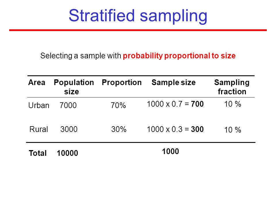 Selecting a sample with probability proportional to size Area Population Proportion Sample size Sampling size fraction Rural 3000 30% Total 10000 Urba