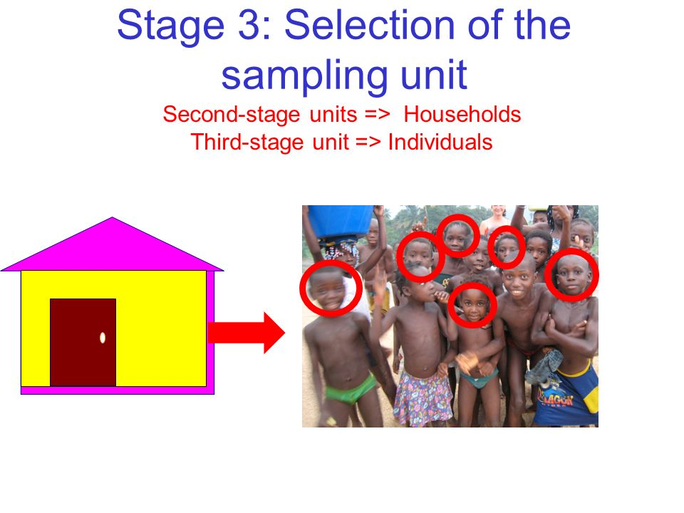 Stage 3: Selection of the sampling unit Second-stage units => Households Third-stage unit => Individuals