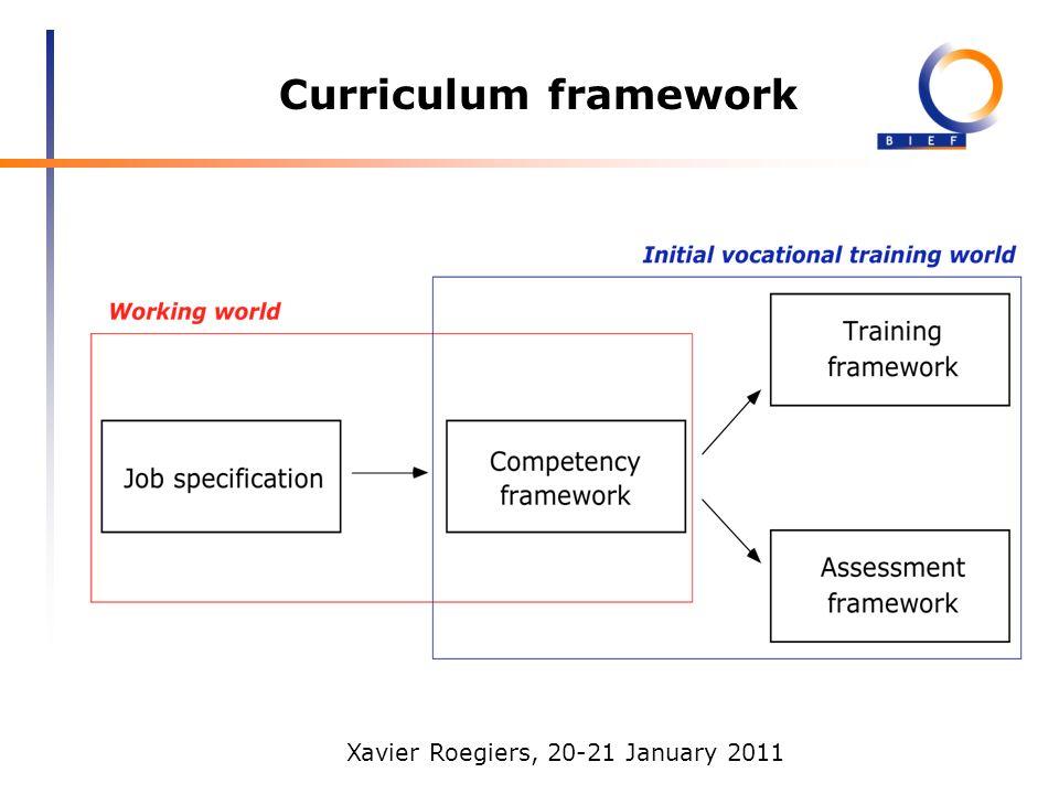 Xavier Roegiers, 20-21 January 2011 Curriculum framework