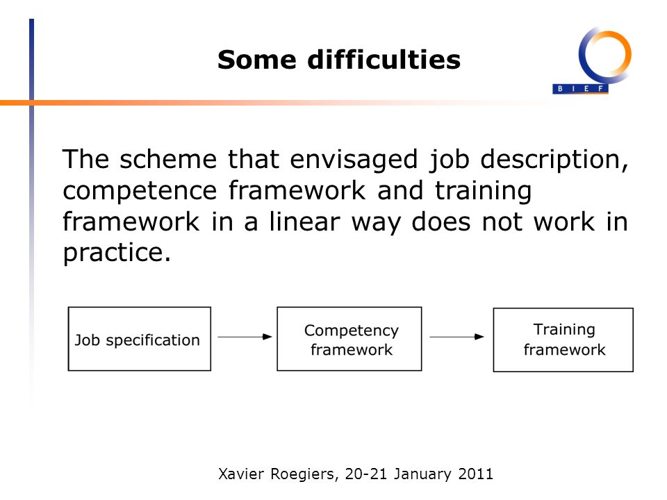 Xavier Roegiers, 20-21 January 2011 Some difficulties The scheme that envisaged job description, competence framework and training framework in a linear way does not work in practice.