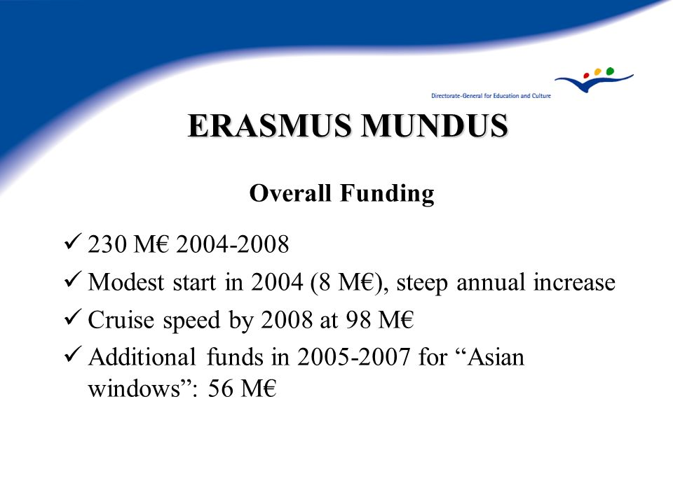 ERASMUS MUNDUS Overall Funding 230 M Modest start in 2004 (8 M), steep annual increase Cruise speed by 2008 at 98 M Additional funds in for Asian windows: 56 M