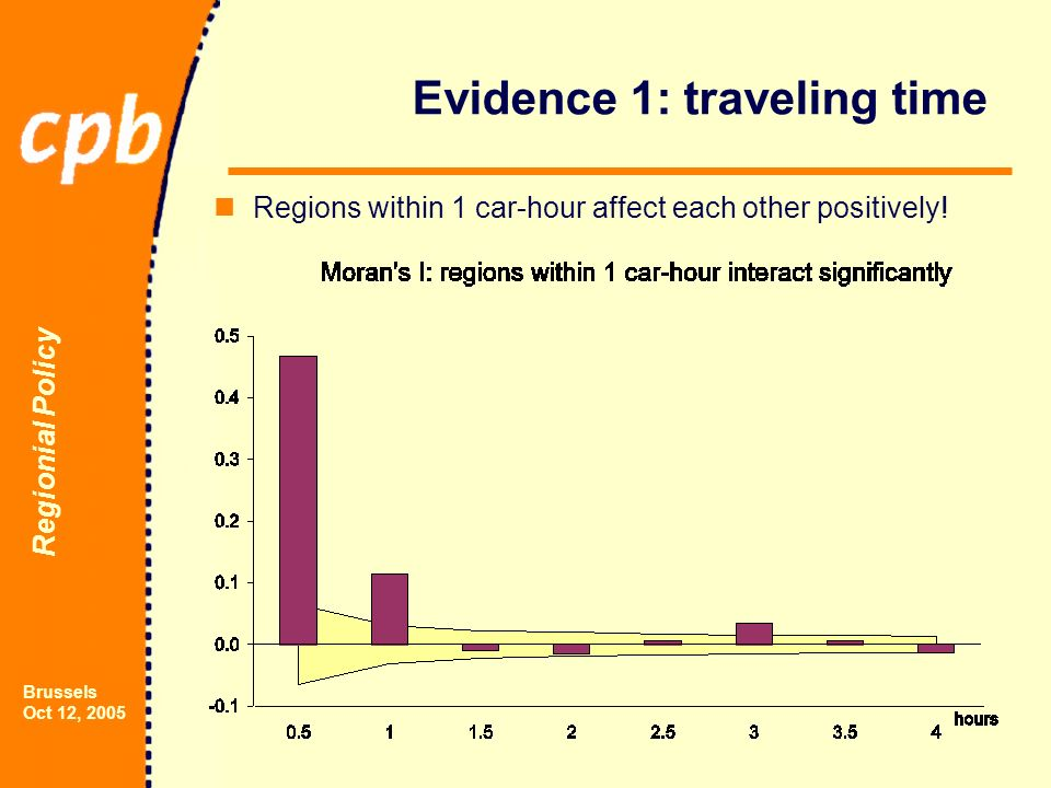 Regionial Policy Brussels Oct 12, 2005 Evidence 1: traveling time Regions within 1 car-hour affect each other positively!