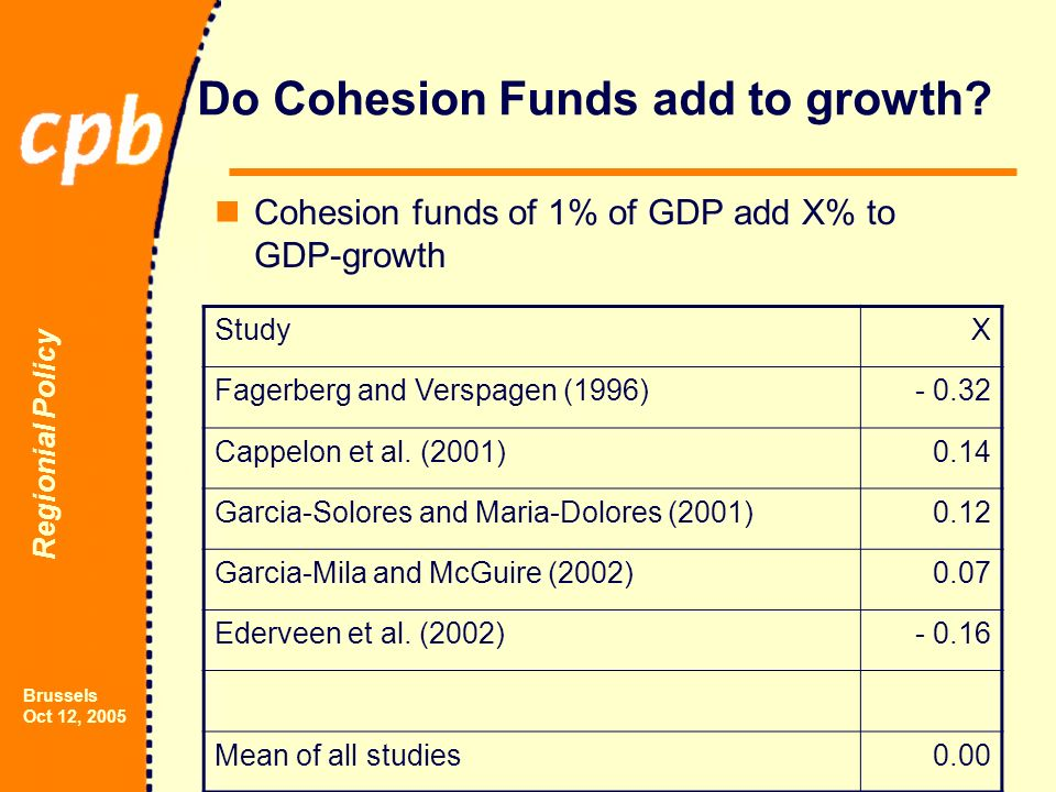 Regionial Policy Brussels Oct 12, 2005 Do Cohesion Funds add to growth.