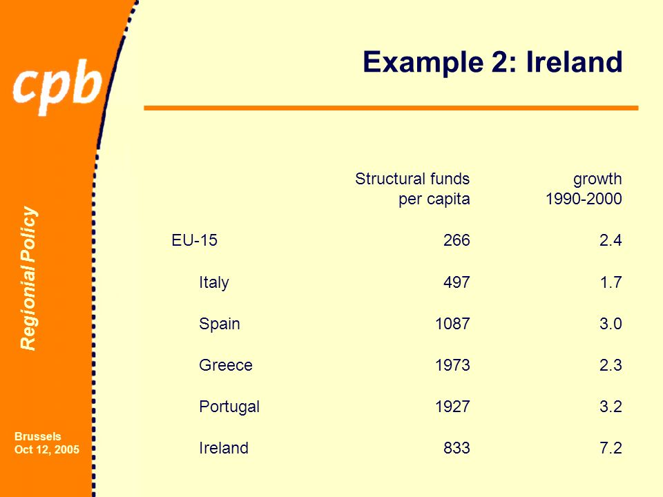 Regionial Policy Brussels Oct 12, 2005 Example 2: Ireland Structural funds per capita growth 1990-2000 EU-152662.4 Italy4971.7 Spain10873.0 Greece19732.3 Portugal19273.2 Ireland8337.2