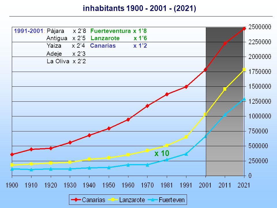inhabitants 1900 - 2001 - (2021) 1991-2001: Pájara x 28 Fuerteventura x 18 Antigua x 25 Lanzarote x 16 Yaiza x 24 Canarias x 12 Adeje x 23 La Oliva x 22 x 10