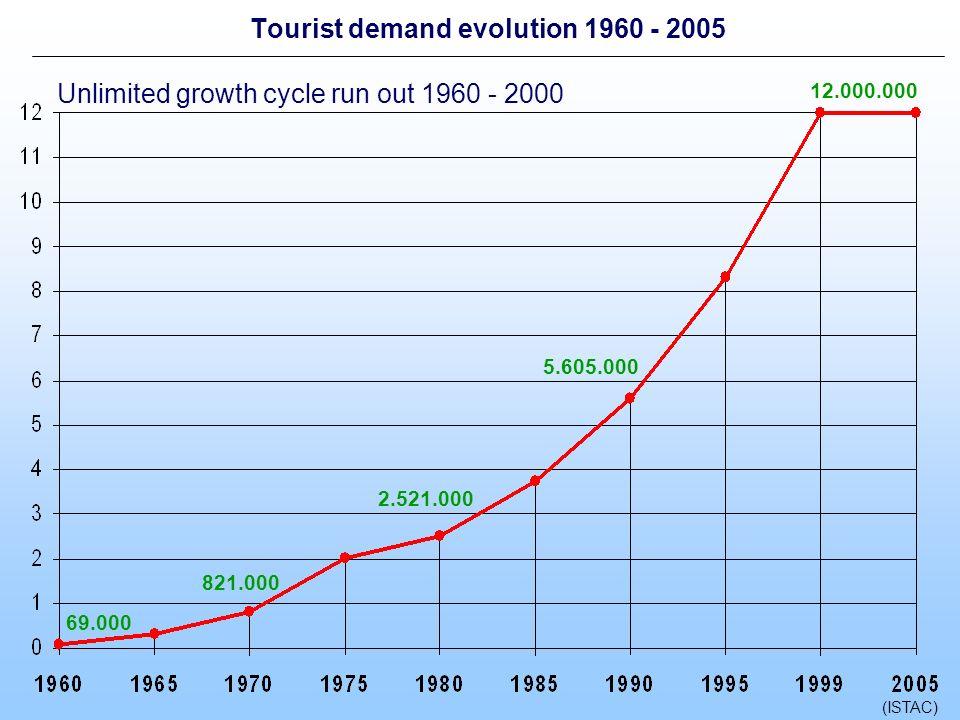 total: 394.680 Economic pressure regular tourism 2003