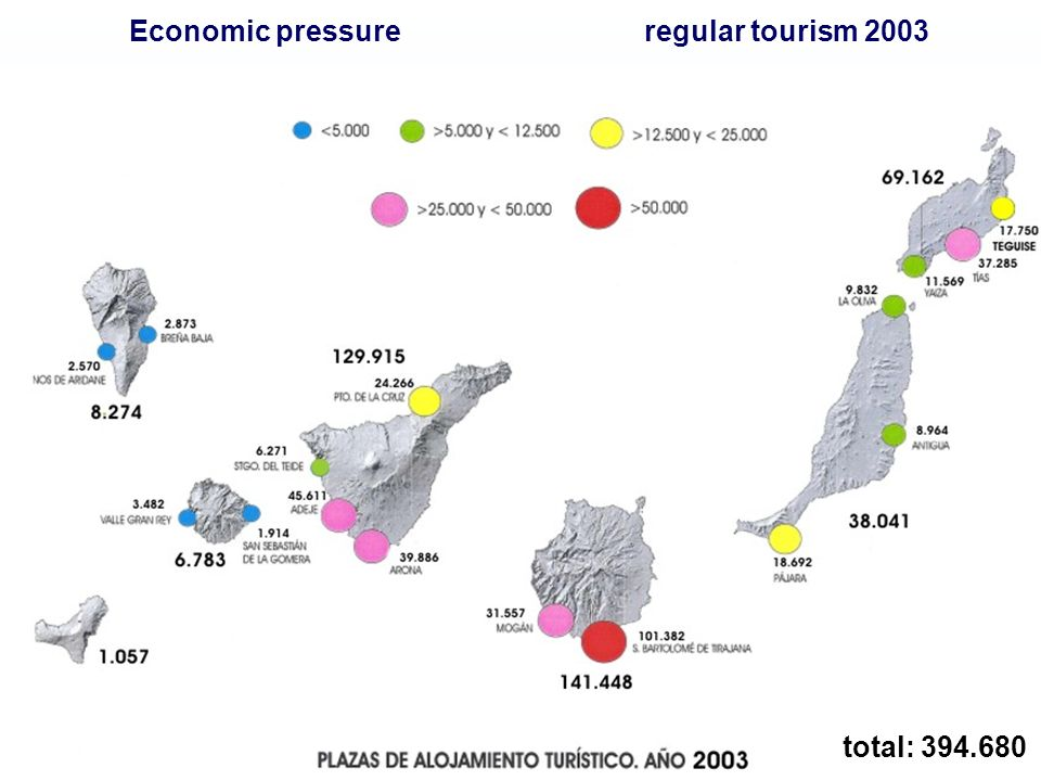 RETAINING GROWTH goal: sustainable development = retaining growth instrument: regional settlement policy Settlement Framework General: natural resources and territory Tourism: dominant economic activity Precautionary measure: tourist deadline: moratoria turística (stopping authorisations) approval: Law 19/2003, 14th April Limits for growth: instruments
