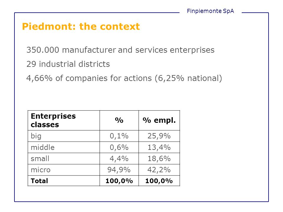 Finpiemonte SpA Piedmont: the context 350.000 manufacturer and services enterprises 29 industrial districts 4,66% of companies for actions (6,25% nati