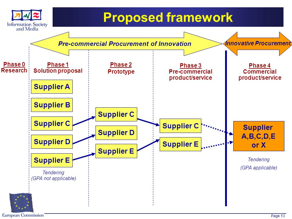 Page 13 Supplier A Supplier C Supplier D Supplier E Supplier A,B,C,D,E or X Phase 1 Solution proposal Phase 2 Prototype Phase 3 Pre-commercial product