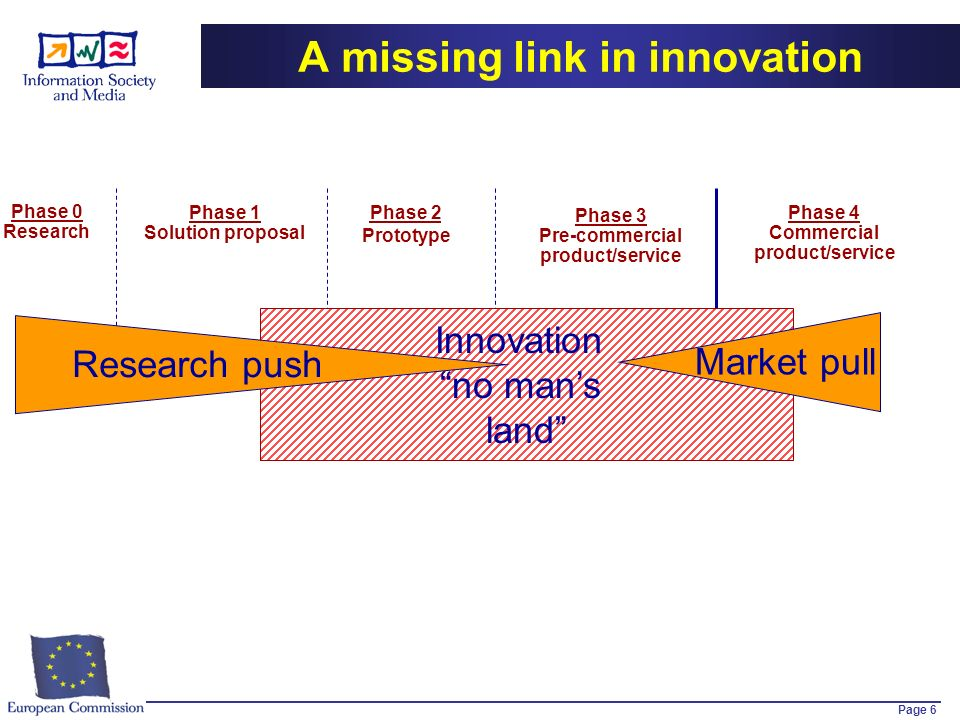 Page 6 A missing link in innovation Innovation no mans land Research push Market pull Phase 1 Solution proposal Phase 2 Prototype Phase 3 Pre-commerci