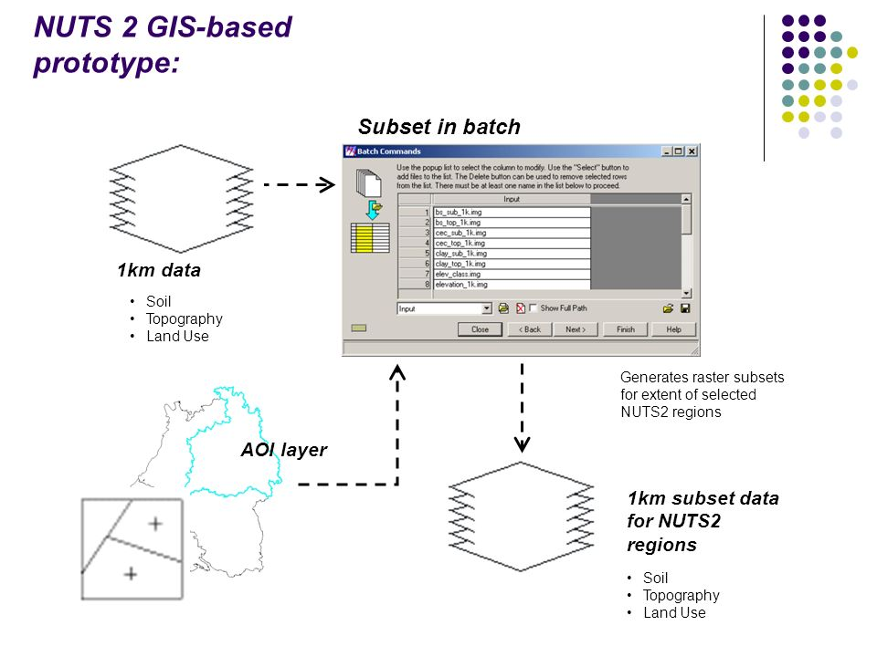 1km data 1km subset data for NUTS2 regions Subset in batch AOI layer Soil Topography Land Use NUTS 2 GIS-based prototype: Generates raster subsets for